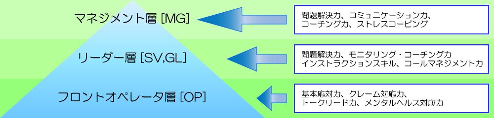 階層別スキル要件イメージ
