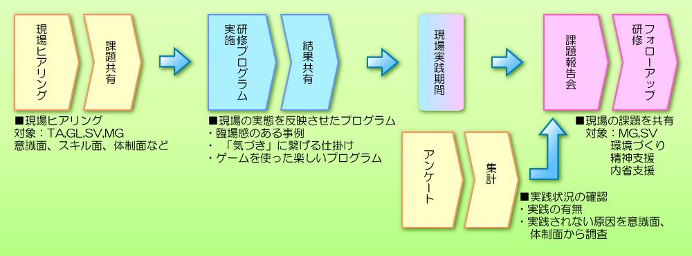 オーダー研修実施概要サンプルイメージ